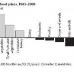 The Price of Food